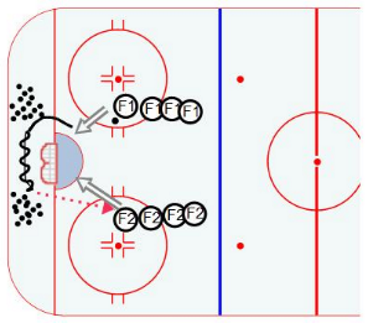 Hockey Drills Quick Shot
